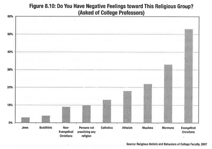 Where Anti-Christian Attitudes Thrive